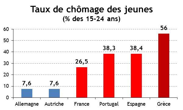 EUROPE%20-%20Chmage%20des%20jeunes.jpg