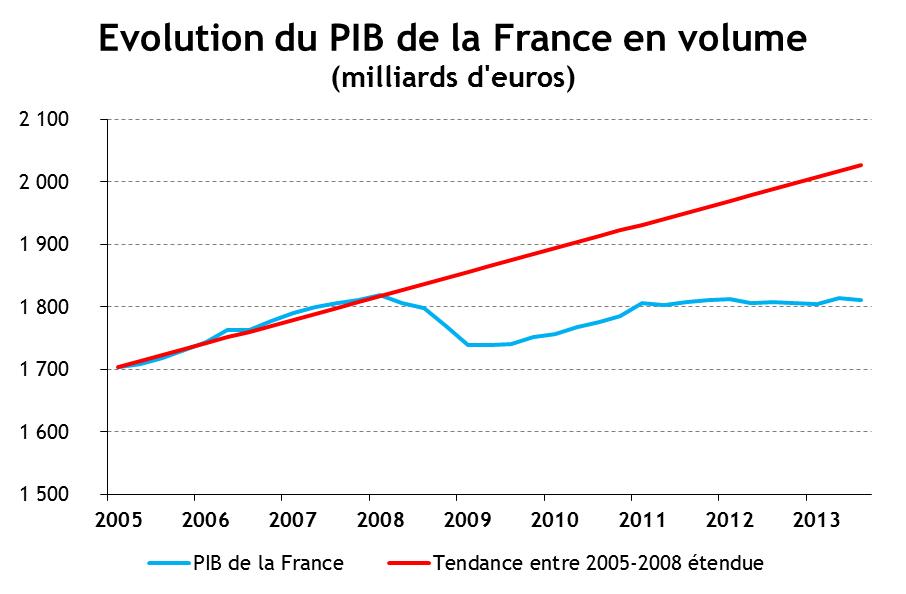Situation conomique de la france 2013 2014 et d fi for Audiovisuel exterieur de la france