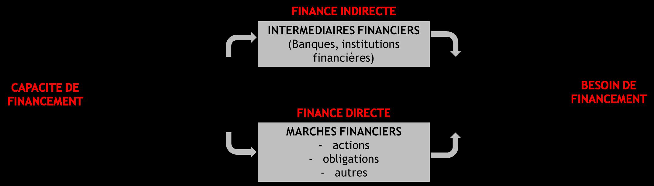 finance des entreprises