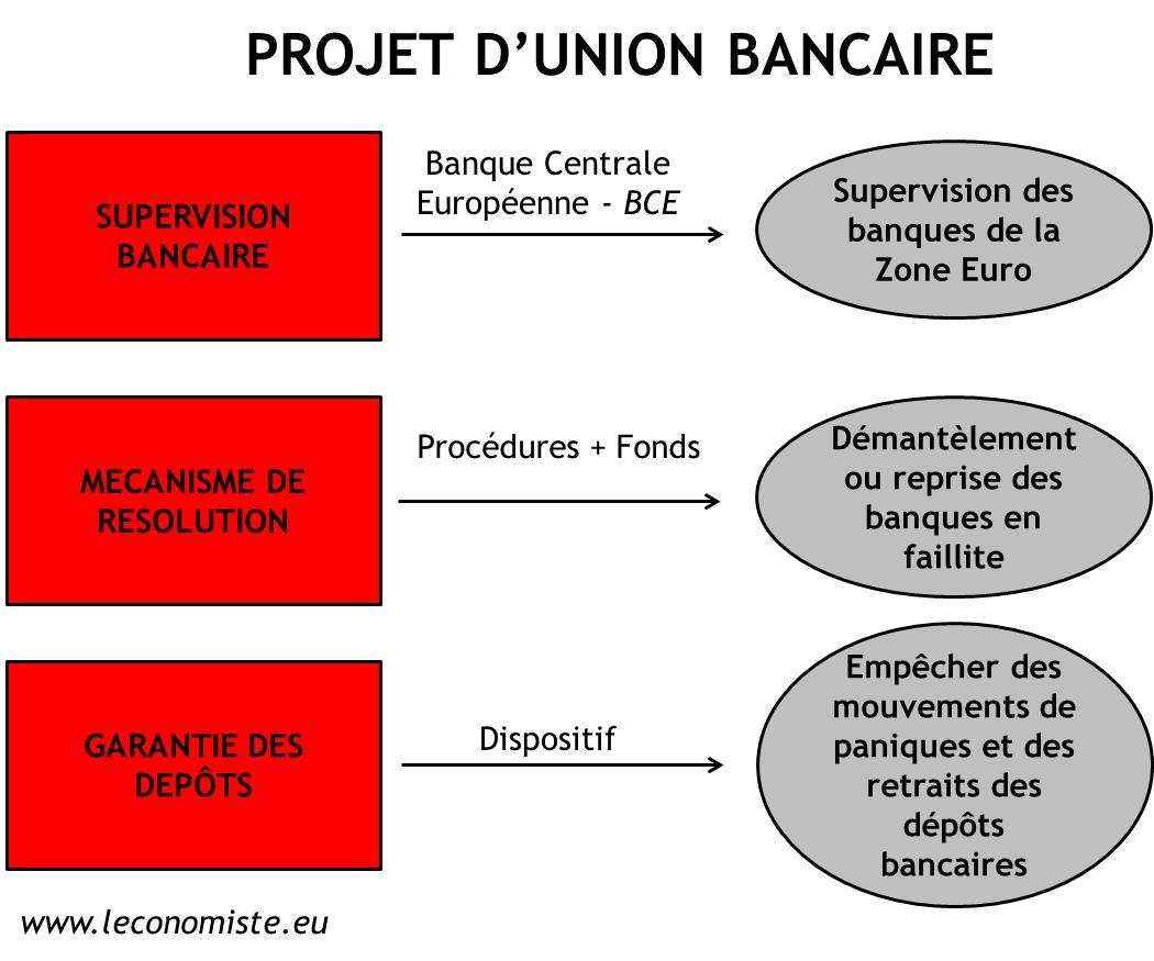 Nouvelle tape dans la construction europ enne l 39 union for Projet architectural definition