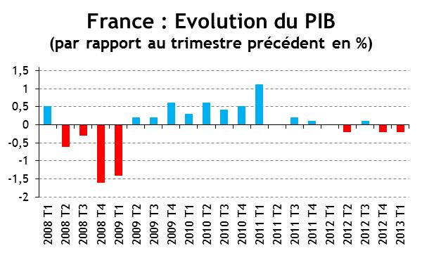 Evolution trimestrielle du PIB de la France depuis 2008