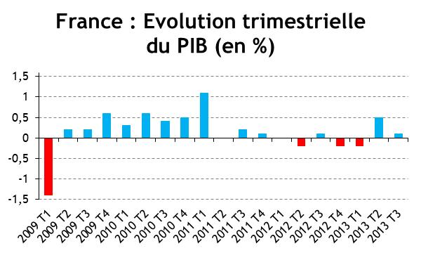 Evolution trimestrielle du PIB en France