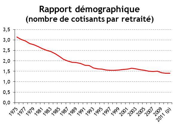 L Imperative Reforme Des Retraites En France L Economiste