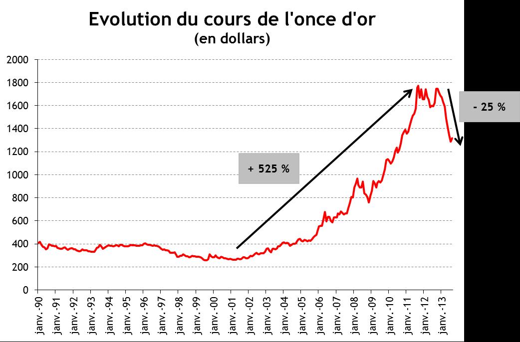 Explosion Et Chute Des Cours De L Or