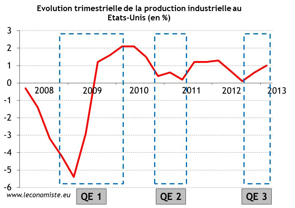 Evolution trimestrielle de la production industrielle au Etats-Unis